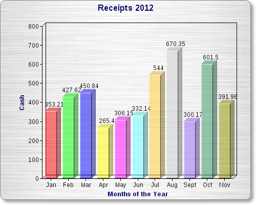 Receipts Totals 2012